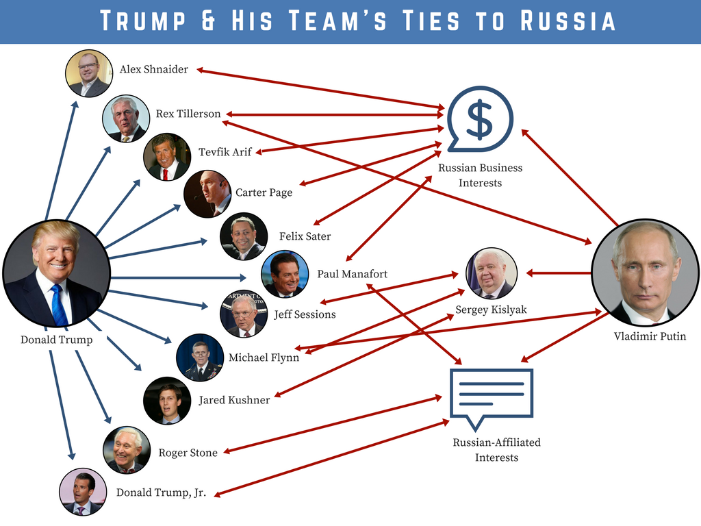 Diagram of Trump ties to Russia